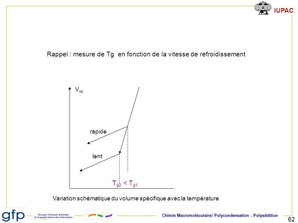 IUPAC Chimie Macromoléculaire/ Polycondensation - Polyaddition 62 rapide lent T g2 < T g1 V sp Rappel : mesure de Tg en fonction de la vitesse de refr