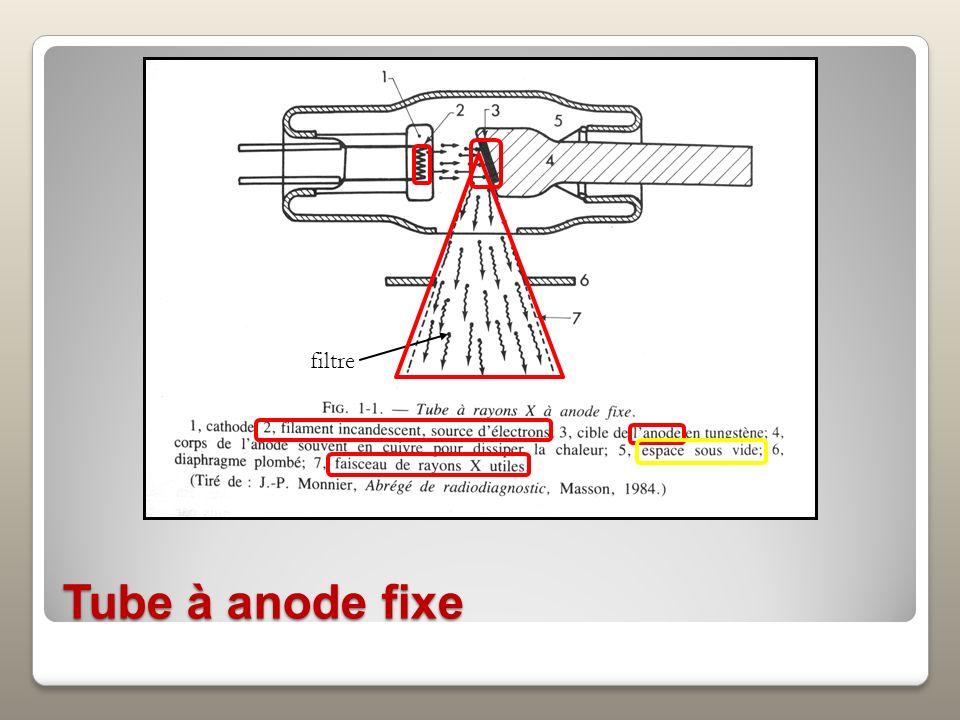 Tube à anode tournante Même principe avec anode mobile pour limiter léchauffement Tube utilisé sur la plupart des appareils de radiographie