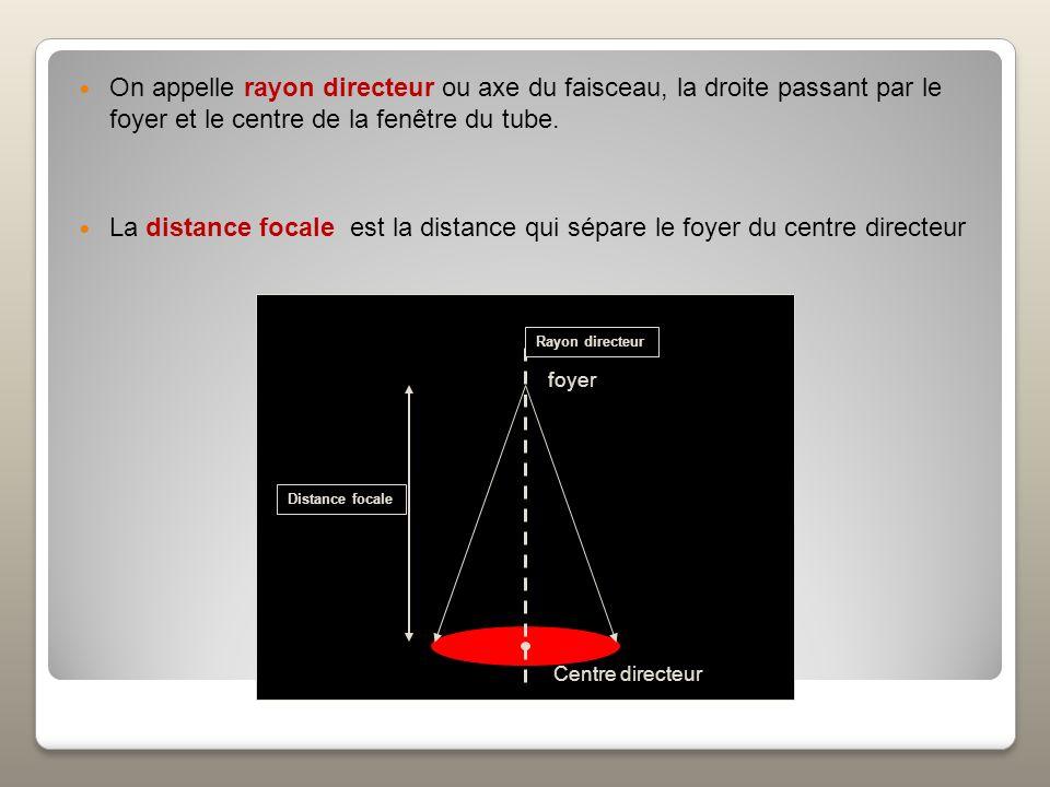 Souvent assimilé à un point, mais En fait, f = f 0 sinα f 0 : taille du faisceau délectrons f : taille du foyer optique α : pente danode Foyer optique du tube à rayons X