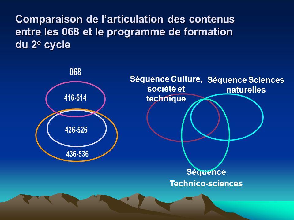 Comparaison de larticulation des contenus entre les 068 et le programme de formation du 2 e cycle Séquence Technico-sciences Séquence Sciences naturel