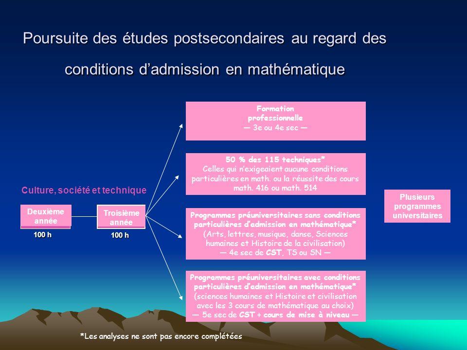 Poursuite des études postsecondaires au regard des conditions dadmission en mathématique Culture, société et technique Deuxième année Troisième année