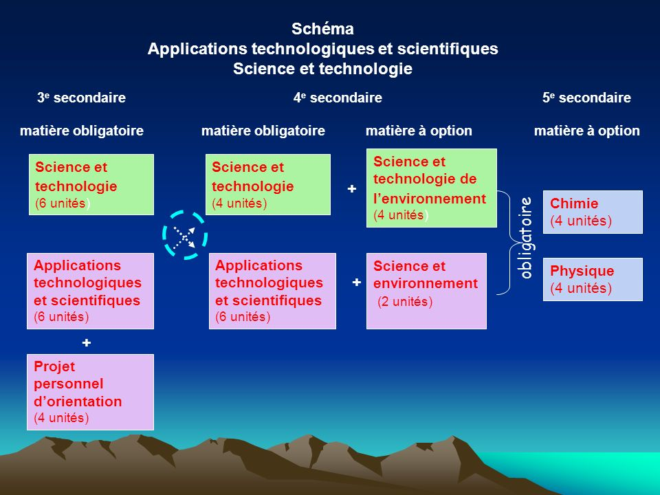 Applications technologiques et scientifiques (6 unités) Schéma Applications technologiques et scientifiques Science et technologie Science et technolo