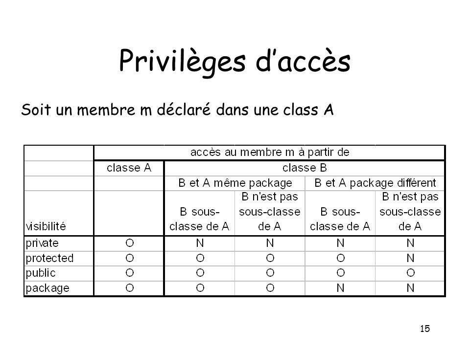 15 Privilèges daccès Soit un membre m déclaré dans une class A