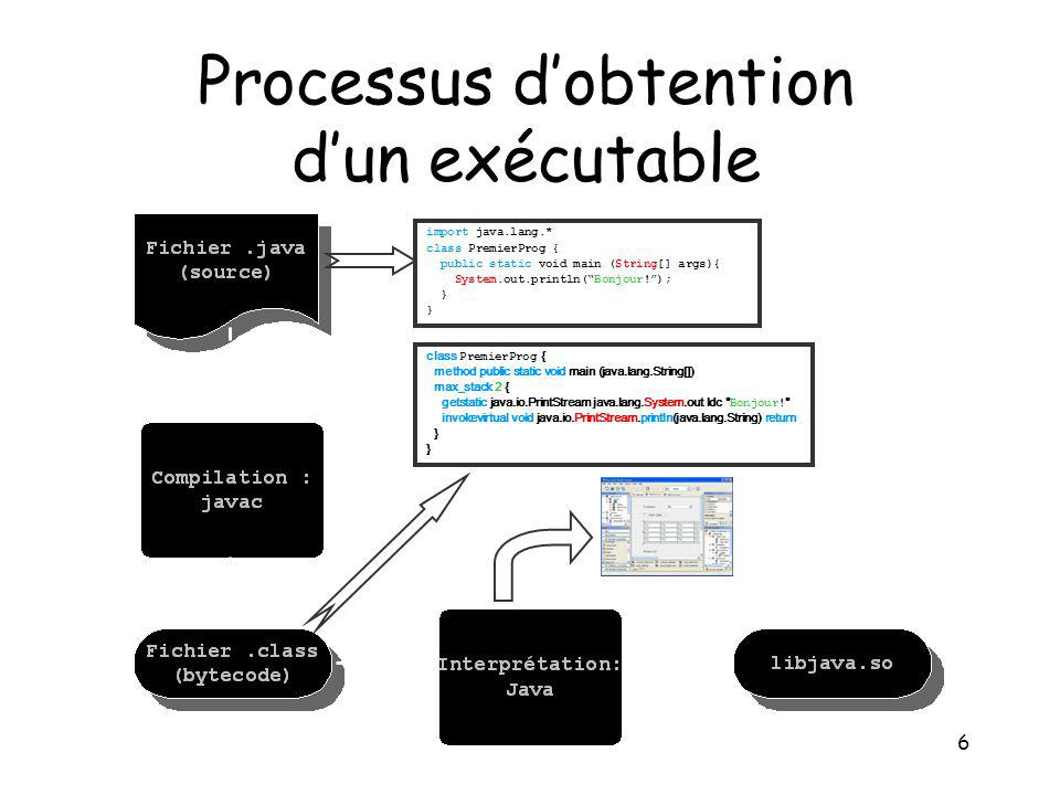 6 Processus dobtention dun exécutable import java.lang.* class PremierProg { public static void main (String[] args){ System.out.println(Bonjour!); } class PremierProg { method public static void main (java.lang.String[]) max_stack 2 { getstatic java.io.PrintStream java.lang.System.out ldc Bonjour.