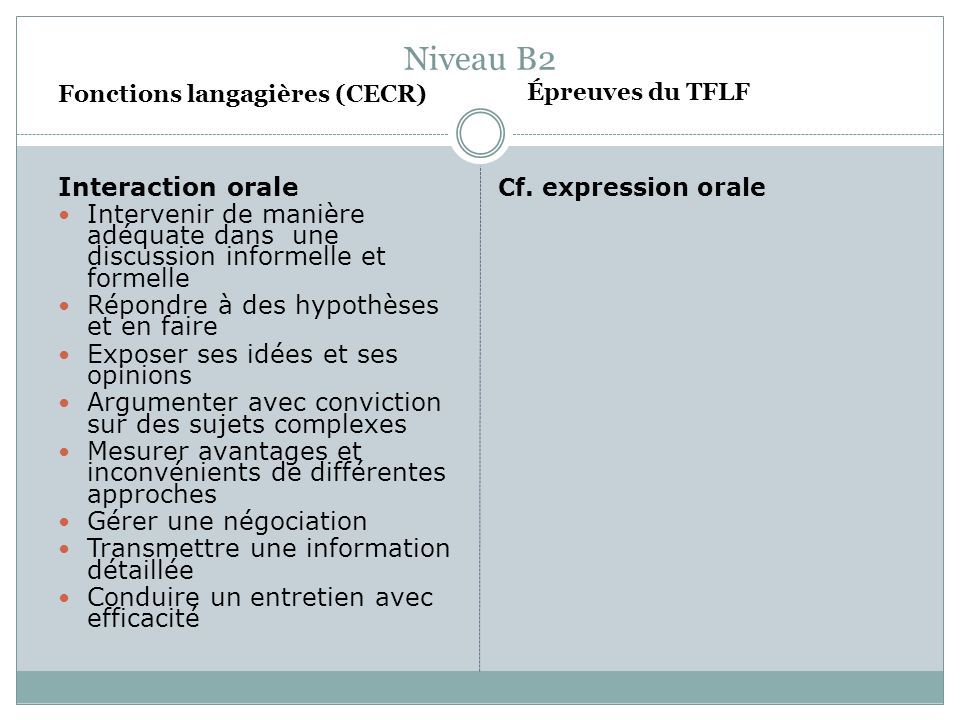Niveau B2 Fonctions langagières (CECR) Interaction orale Intervenir de manière adéquate dans une discussion informelle et formelle Répondre à des hypo