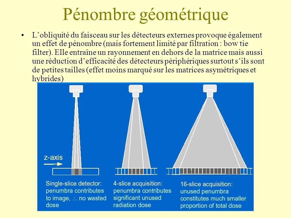 Pénombre géométrique Lobliquité du faisceau sur les détecteurs externes provoque également un effet de pénombre (mais fortement limité par filtration
