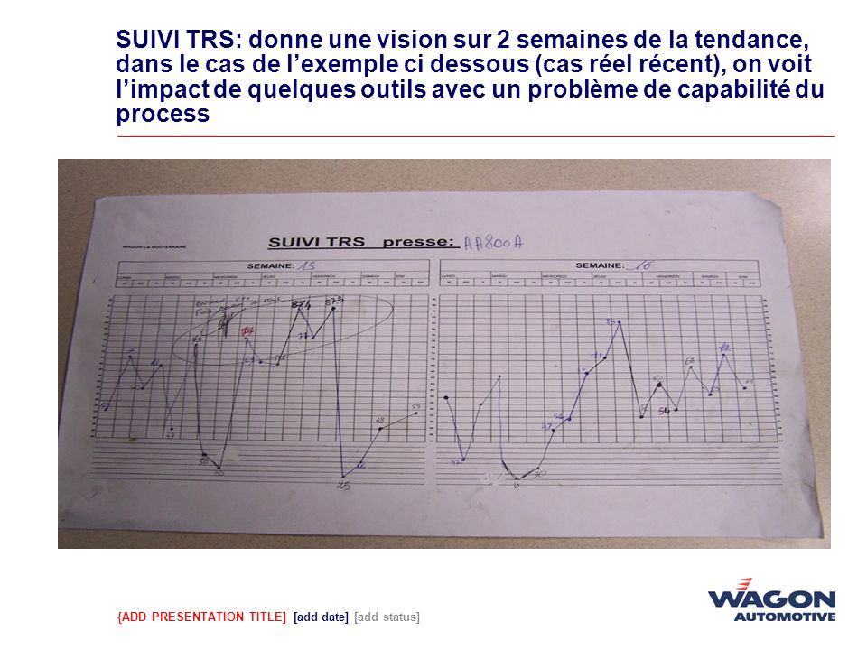 {ADD PRESENTATION TITLE] [add date] [add status] SUIVI TRS: donne une vision sur 2 semaines de la tendance, dans le cas de lexemple ci dessous (cas ré