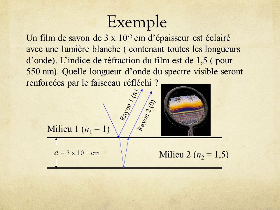 Exemple (suite) On désire les conditions dinterférence constructive Isolons : Si m = 0, alors = 1800 nm; Si m = 1, alors = 600 nm; Si m = 2, alors = 360 nm; Si m = 3, alors = 200 nm.
