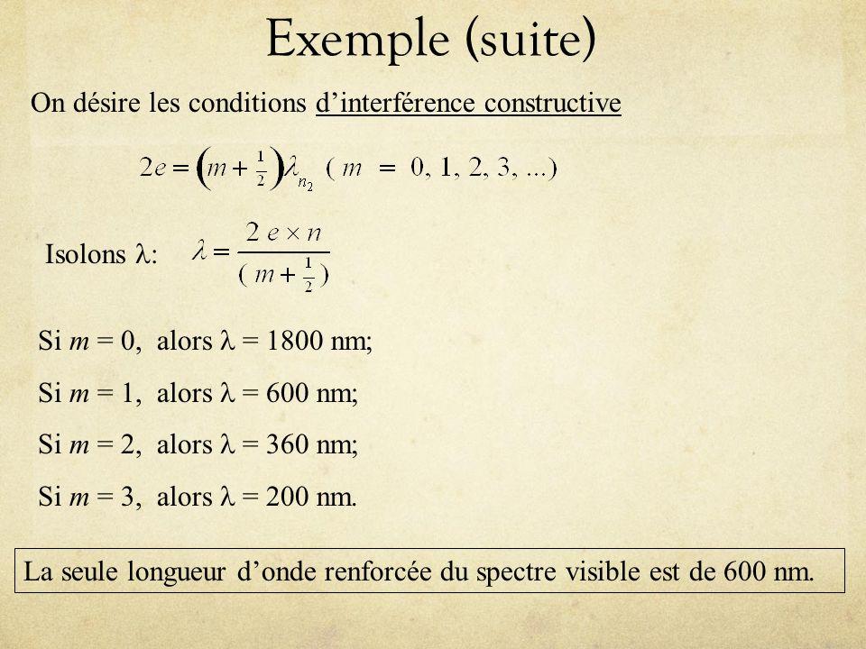 Exemple (suite) On désire les conditions dinterférence constructive Isolons : Si m = 0, alors = 1800 nm; Si m = 1, alors = 600 nm; Si m = 2, alors = 3