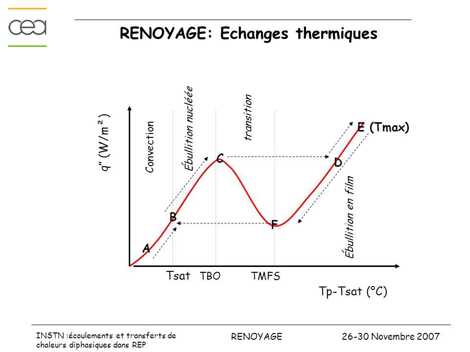 26-30 Novembre 2007RENOYAGE INSTN :écoulements et transferts de chaleurs diphasiques dans REP RENOYAGE: Echanges thermiques Ébullition nucléée A Tp-Ts