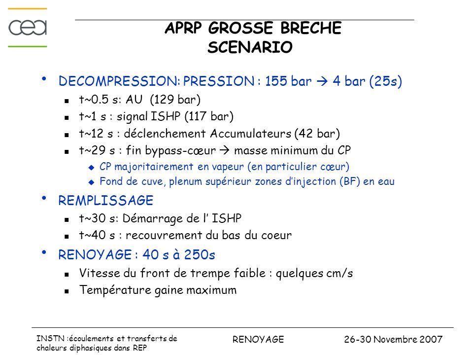 26-30 Novembre 2007RENOYAGE INSTN :écoulements et transferts de chaleurs diphasiques dans REP APRP GROSSE BRECHE SCENARIO DECOMPRESSION: PRESSION : 15