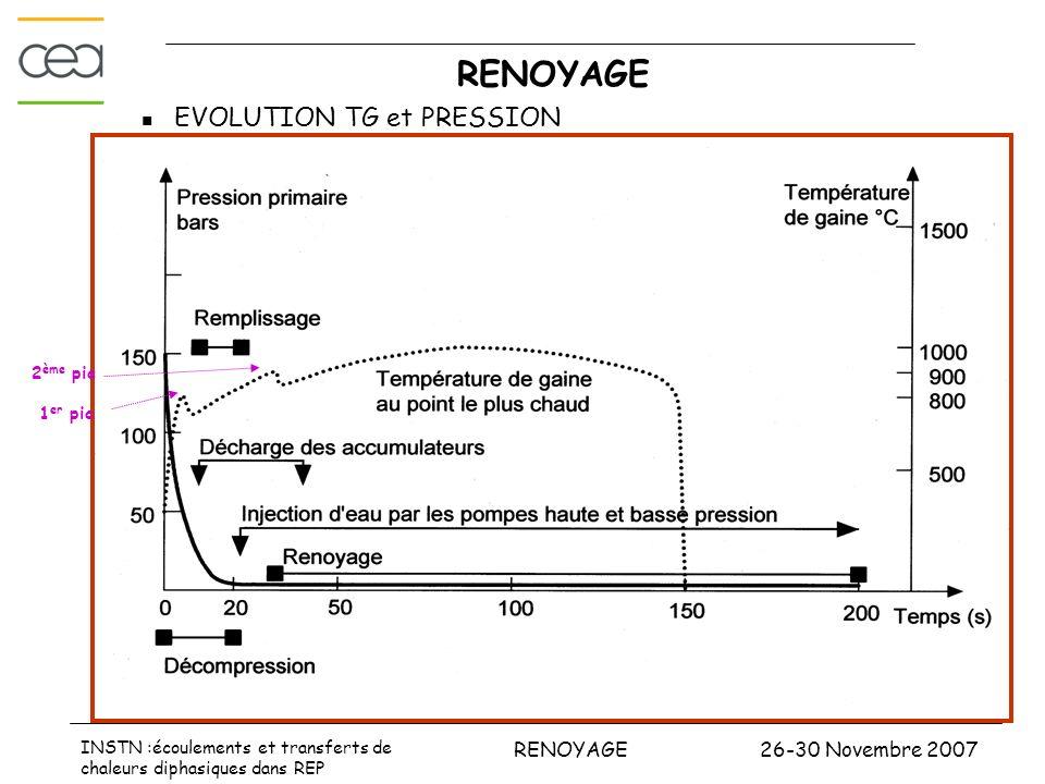26-30 Novembre 2007RENOYAGE INSTN :écoulements et transferts de chaleurs diphasiques dans REP APRP GROSSE BRECHE DECOMPRESSION Phénomènes : 150 bar 70 bar dépressurisation très rapide (5 à 50 ms) : 70 bar débit à la brèche critique : côté cuve (25à 28t/s) et côté pompe (12 à 15 t/s) ébullition dans le cœur et crise débullition (t<1s) refroidissement des crayons par le régime débullition en film ( peu efficace) dégradation des échanges thermiques point de stagnation dans le cœur (5s) 1er pic Tgaine P primaire < P secondaire (5 s – 10 s)) Point stagnation dans GV ( point chaud) inversion débit dans le cœur refroidissement TG déclenchement accumulateur vers 12 s : P=42 bar Début phase de remplissage Masse minimum au CP : cœur en vapeur