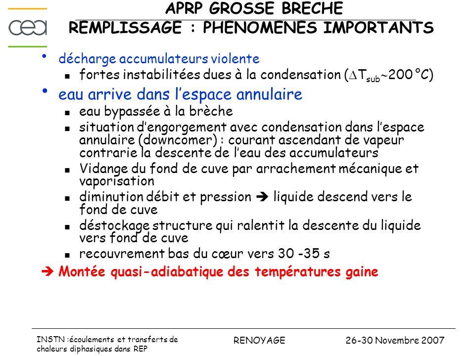 26-30 Novembre 2007RENOYAGE INSTN :écoulements et transferts de chaleurs diphasiques dans REP APRP GROSSE BRECHE REMPLISSAGE : PHENOMENES IMPORTANTS d