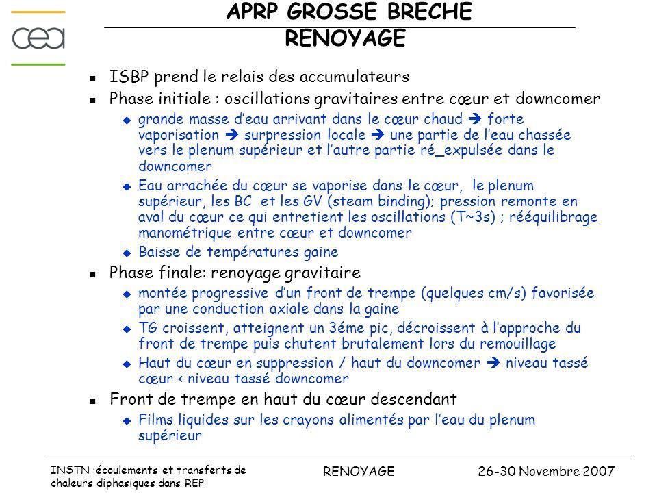 26-30 Novembre 2007RENOYAGE INSTN :écoulements et transferts de chaleurs diphasiques dans REP APRP GROSSE BRECHE RENOYAGE ISBP prend le relais des acc