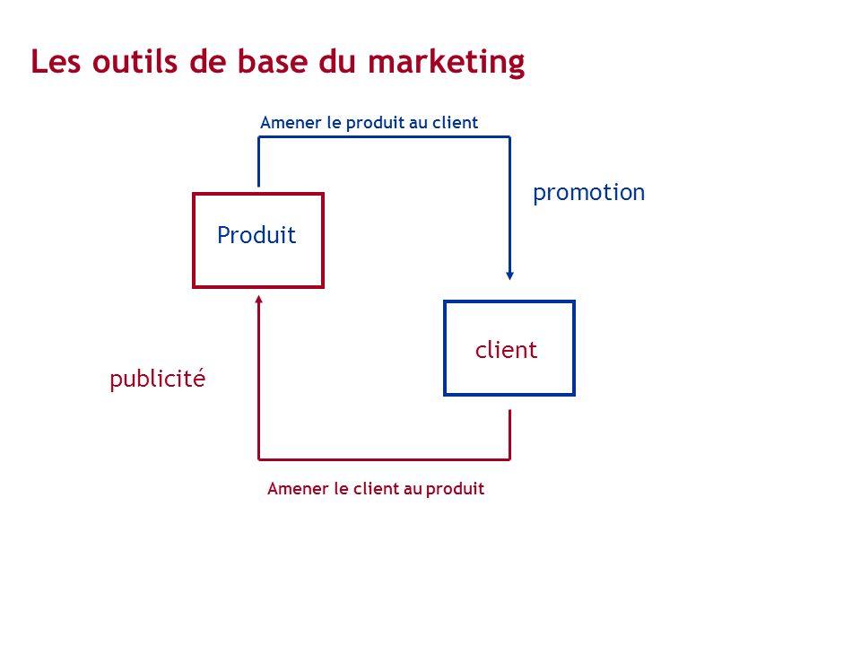 Produit client Amener le produit au client Amener le client au produit promotion publicité