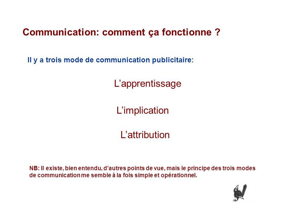 Communication: comment ça fonctionne ? Il y a trois mode de communication publicitaire: Lapprentissage Limplication Lattribution NB: Il existe, bien e