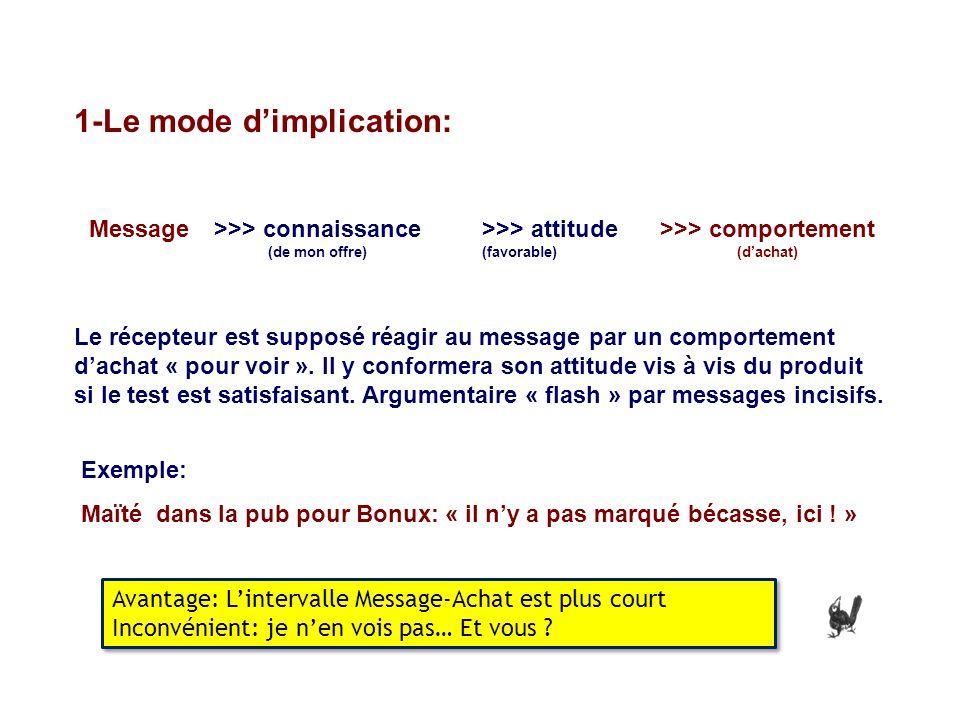1-Le mode dimplication: Le récepteur est supposé réagir au message par un comportement dachat « pour voir ». Il y conformera son attitude vis à vis du
