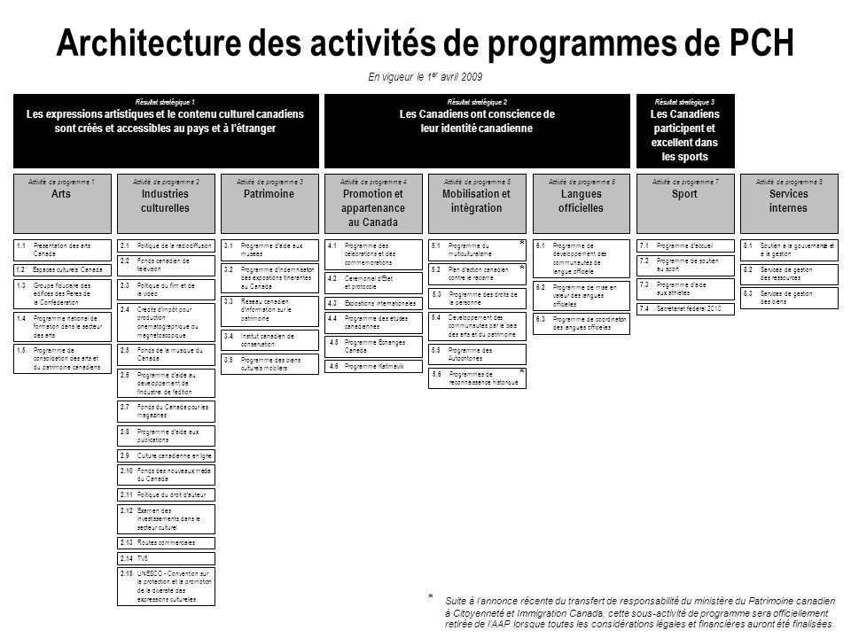 Architecture des activités de programmes de PCH En vigueur le 1 er avril 2009 Résultat stratégique 1 Les expressions artistiques et le contenu culture