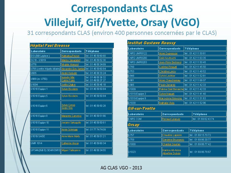 AG CLAS VGO - 2013 Correspondants CLAS Villejuif, Gif/Yvette, Orsay (VGO) 31 correspondants CLAS (environ 400 personnes concernées par le CLAS)