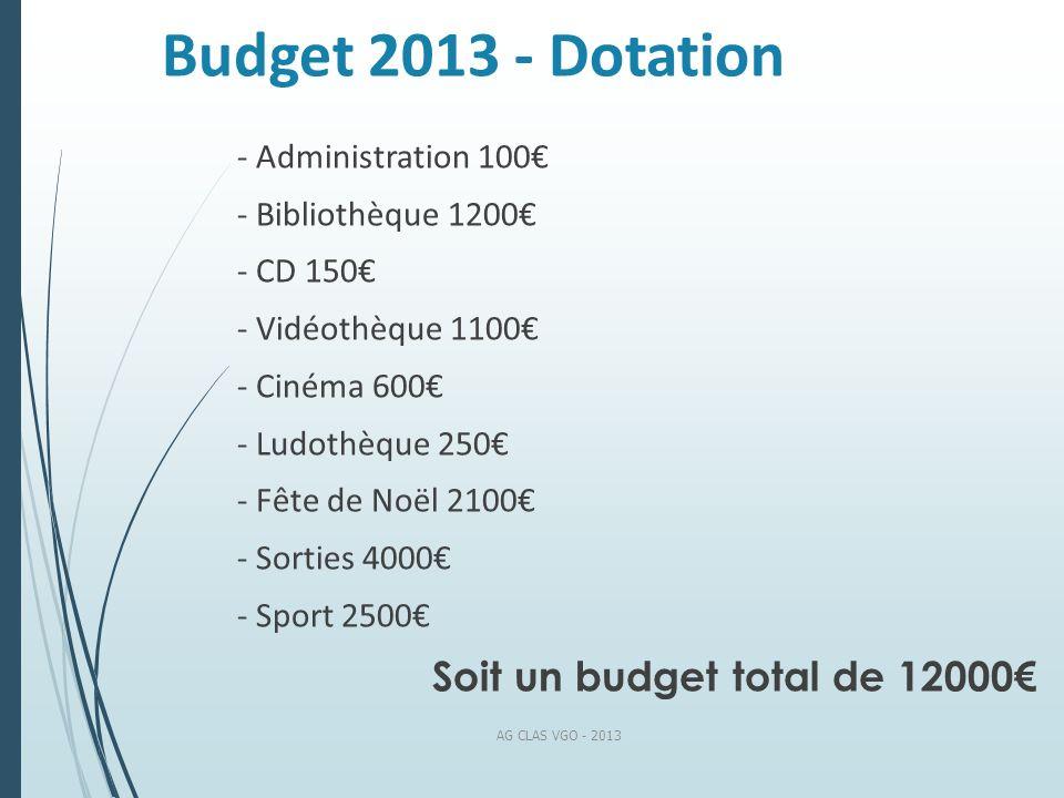 Budget 2013 - Dotation - Administration 100 - Bibliothèque 1200 - CD 150 - Vidéothèque 1100 - Cinéma 600 - Ludothèque 250 - Fête de Noël 2100 - Sortie