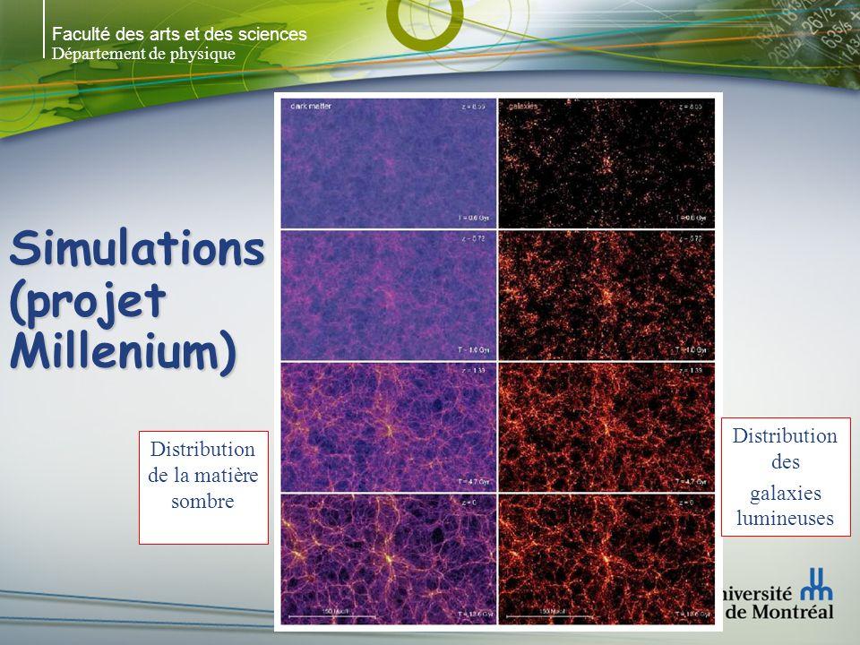 Faculté des arts et des sciences Département de physique Simulations (projet Millenium) Distribution de la matière sombre Distribution des galaxies lumineuses