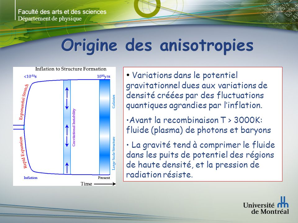 Faculté des arts et des sciences Département de physique Origine des anisotropies Variations dans le potentiel gravitationnel dues aux variations de densité créées par des fluctuations quantiques agrandies par linflation.