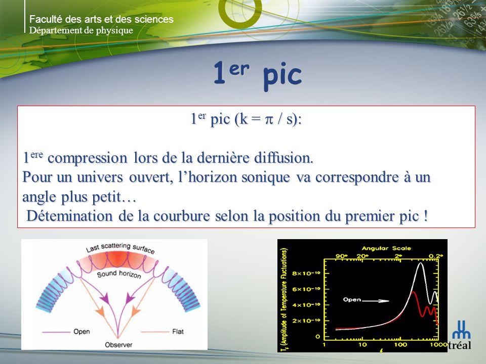 Faculté des arts et des sciences Département de physique 1 er pic 1 er pic (k = / s): 1 ere compression lors de la dernière diffusion.