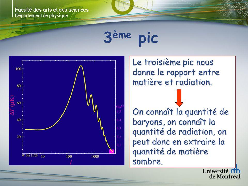 Faculté des arts et des sciences Département de physique 3 ème pic Le troisième pic nous donne le rapport entre matière et radiation.