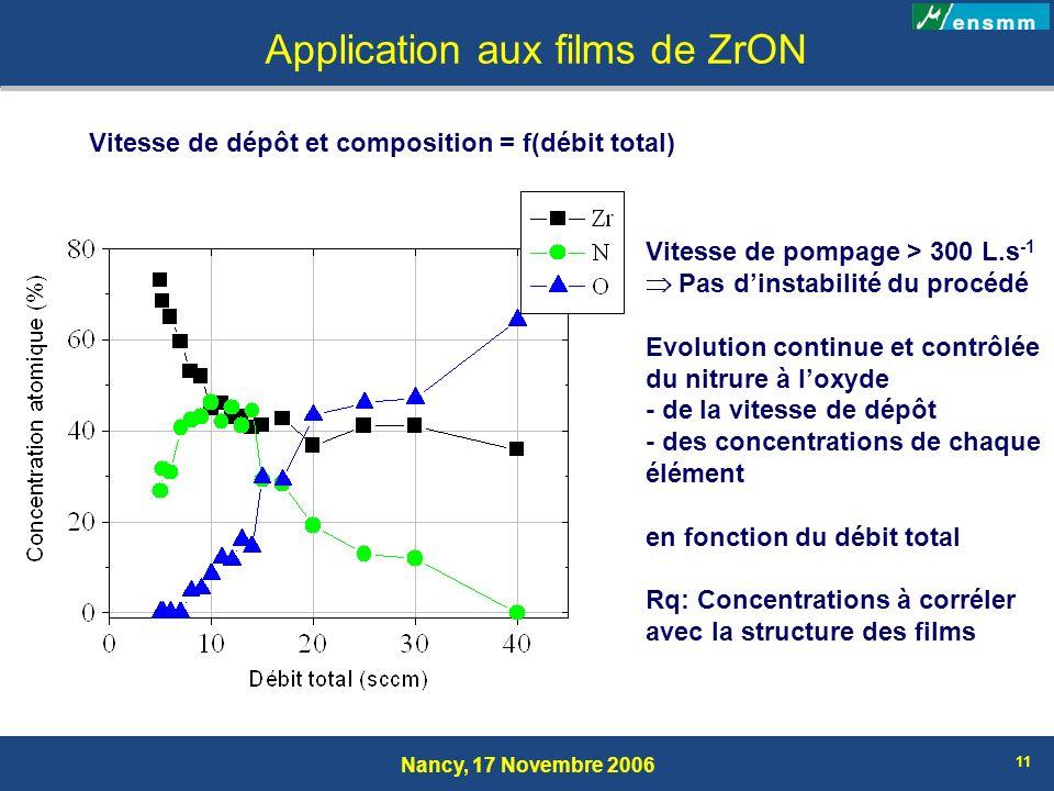 Nancy, 17 Novembre 2006 11 Application aux films de ZrON Vitesse de dépôt et composition = f(débit total) Vitesse de pompage > 300 L.s -1 Pas dinstabi