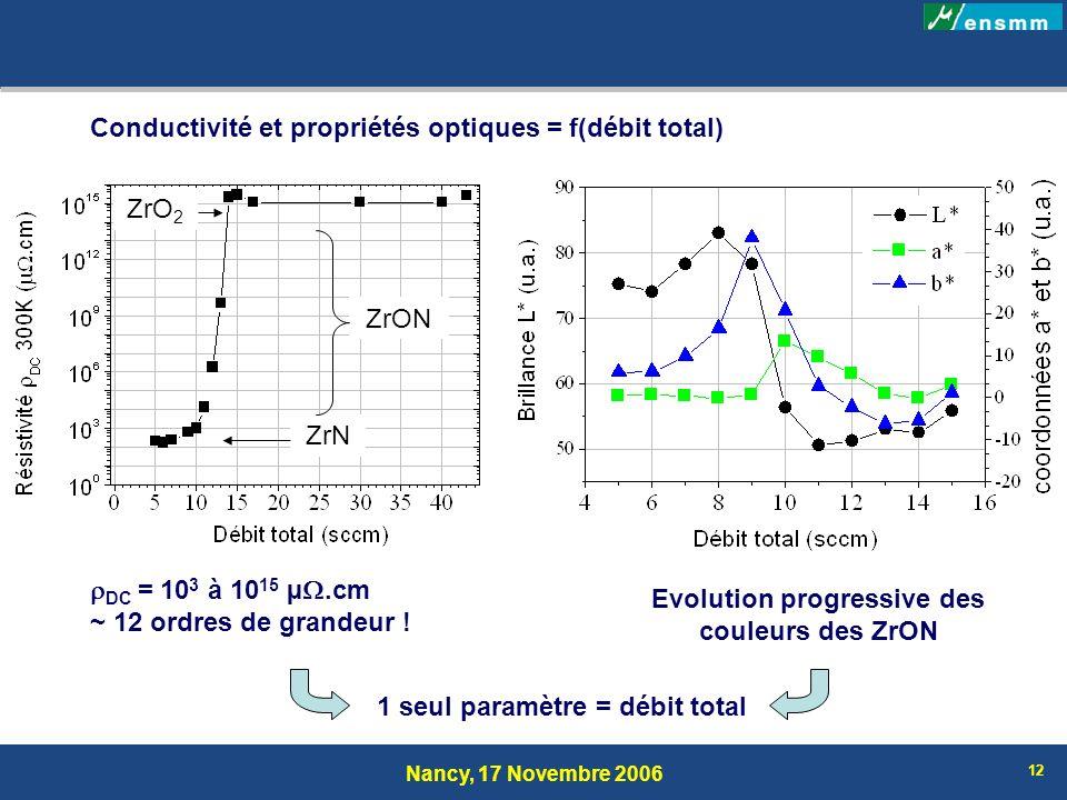 Nancy, 17 Novembre 2006 12 Conductivité et propriétés optiques = f(débit total) ZrN ZrO 2 ZrON DC = 10 3 à 10 15 µ.cm ~ 12 ordres de grandeur ! Evolut