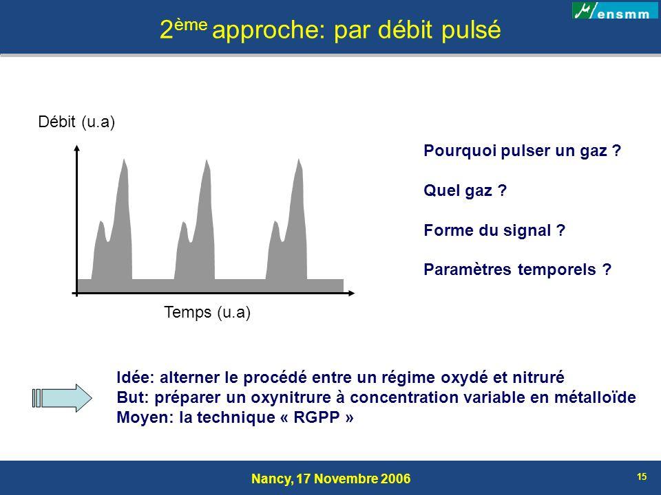 Nancy, 17 Novembre 2006 15 2 ème approche: par débit pulsé Pourquoi pulser un gaz ? Quel gaz ? Forme du signal ? Paramètres temporels ? Débit (u.a) Te