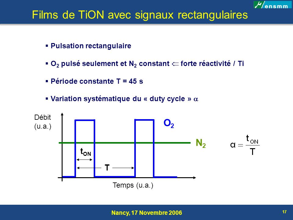 Nancy, 17 Novembre 2006 17 Films de TiON avec signaux rectangulaires Pulsation rectangulaire O 2 pulsé seulement et N 2 constant forte réactivité / Ti