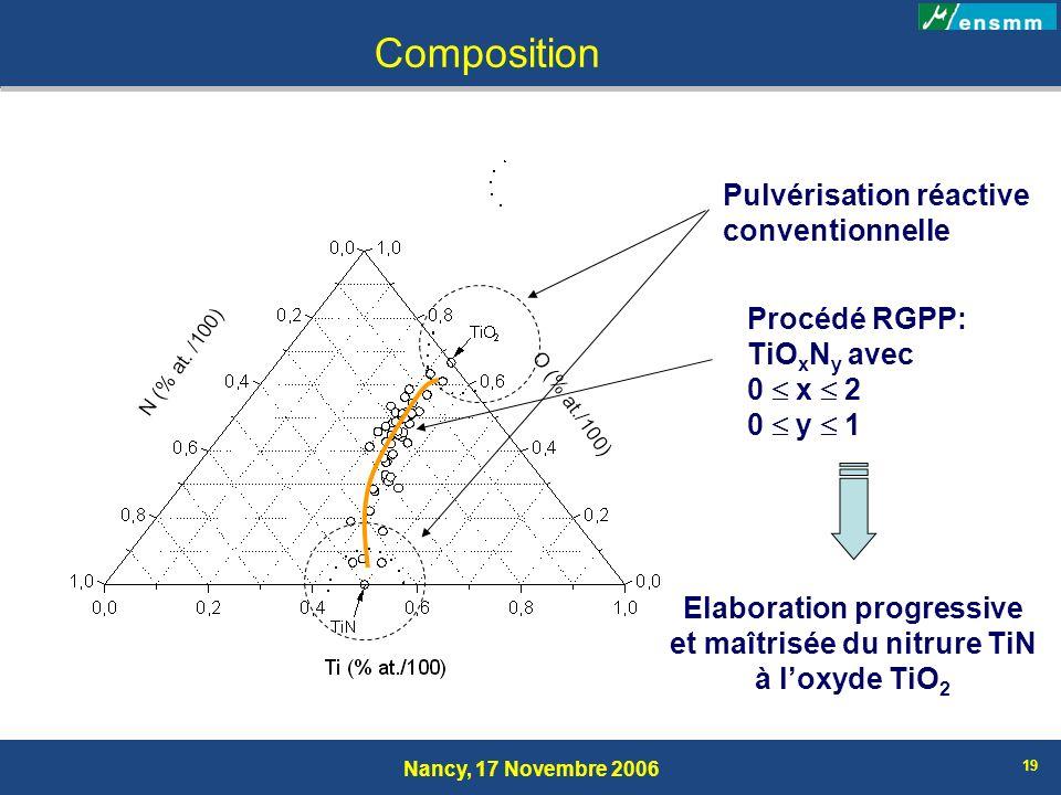 Nancy, 17 Novembre 2006 19 Pulvérisation réactive conventionnelle Procédé RGPP: TiO x N y avec 0 x 2 0 y 1 Elaboration progressive et maîtrisée du nit