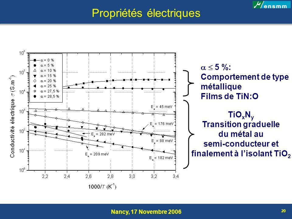 Nancy, 17 Novembre 2006 20 Propriétés électriques 5 %: Comportement de type métallique Films de TiN:O TiO x N y Transition graduelle du métal au semi-