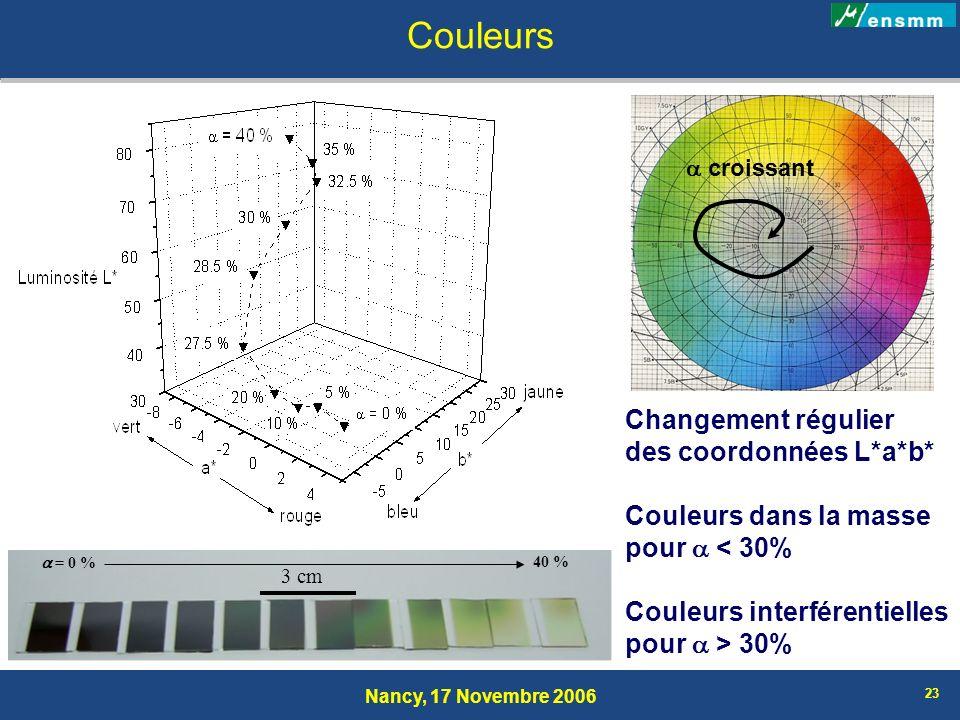 Nancy, 17 Novembre 2006 23 Couleurs 3 cm = 0 % 40 % Changement régulier des coordonnées L*a*b* Couleurs dans la masse pour < 30% Couleurs interférenti