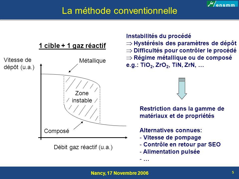 Nancy, 17 Novembre 2006 6 1 cible + 2 gaz réactifs Procédé encore plus complexe 2 gaz réactifs à contrôler Phénomène de « piégeage » Maintien du régime composé les variations du débit X ou Y Vitesse de dépôt (u.a.) Débit X (u.a.) Débit Y (u.a.) Zone instable = f(X; Y) Cas typique des oxynitrures Possibilité de préparer: - oxydes dopés N - nitrures dopés O