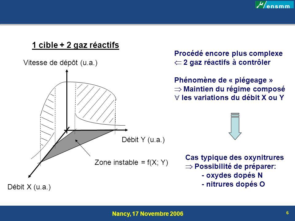 Nancy, 17 Novembre 2006 6 1 cible + 2 gaz réactifs Procédé encore plus complexe 2 gaz réactifs à contrôler Phénomène de « piégeage » Maintien du régim