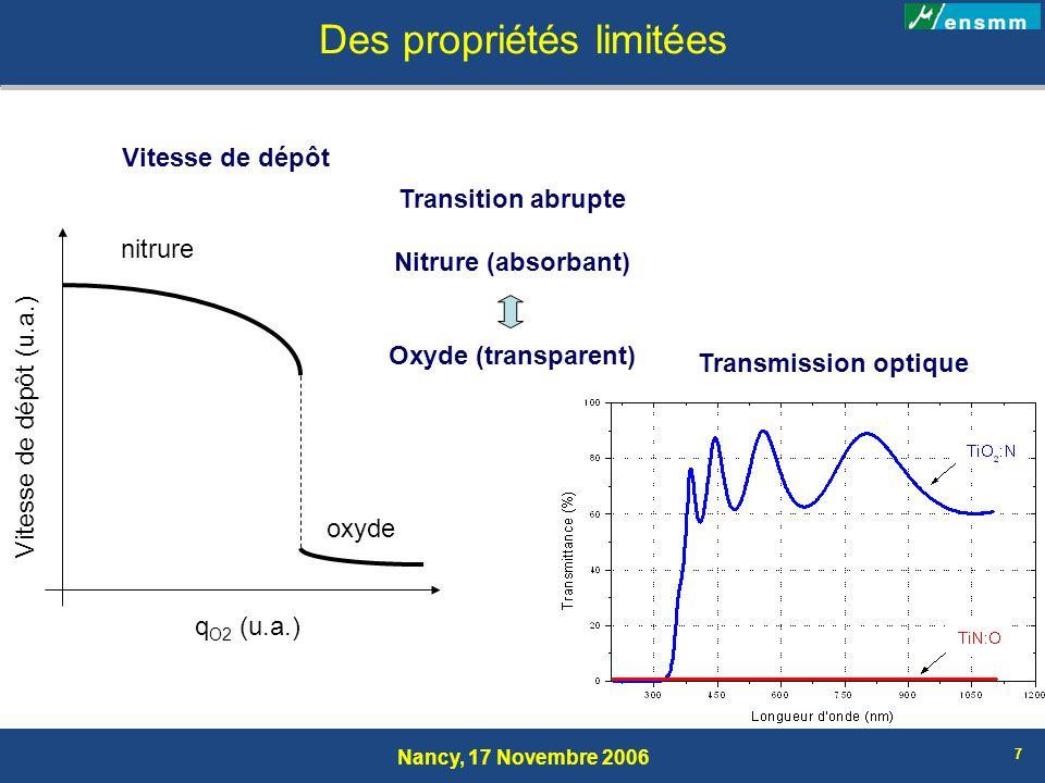 Nancy, 17 Novembre 2006 18 Vitesse de dépôt Pas dinstabilité du procédé Transition graduelle du nitrure à loxyde Contrôle précis de la vitesse de dépôt en maîtrisant la quantité dO 2 injectée ( ou t ON )