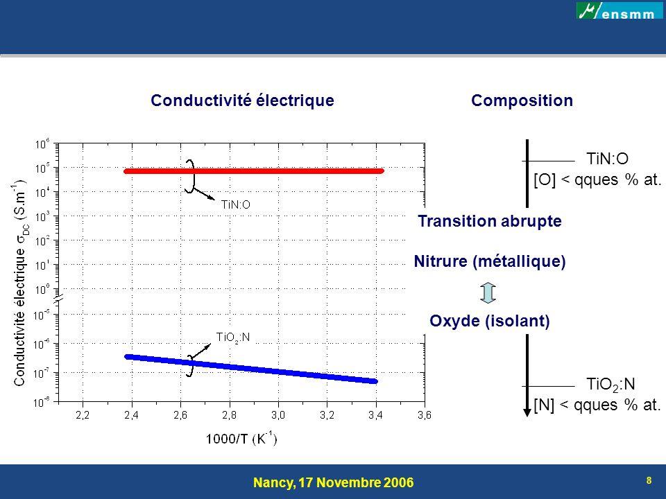 Nancy, 17 Novembre 2006 19 Pulvérisation réactive conventionnelle Procédé RGPP: TiO x N y avec 0 x 2 0 y 1 Elaboration progressive et maîtrisée du nitrure TiN à loxyde TiO 2 Composition