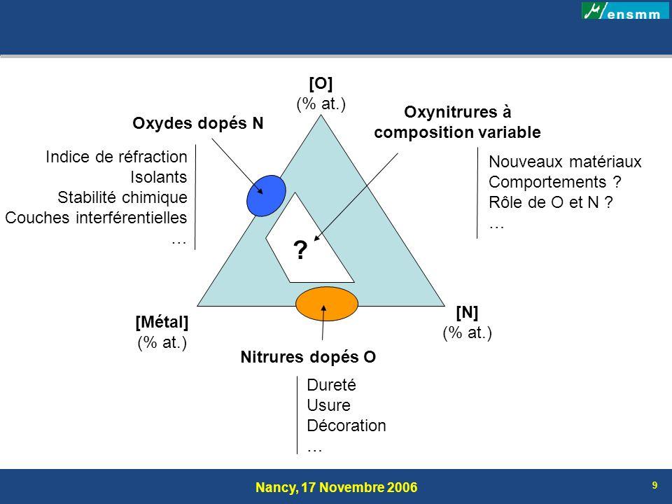 Nancy, 17 Novembre 2006 20 Propriétés électriques 5 %: Comportement de type métallique Films de TiN:O TiO x N y Transition graduelle du métal au semi-conducteur et finalement à lisolant TiO 2