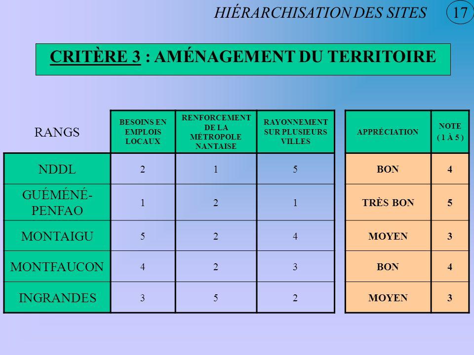 17 CRITÈRE 3 : AMÉNAGEMENT DU TERRITOIRE HIÉRARCHISATION DES SITES RANGS BESOINS EN EMPLOIS LOCAUX RENFORCEMENT DE LA MÉTROPOLE NANTAISE RAYONNEMENT S
