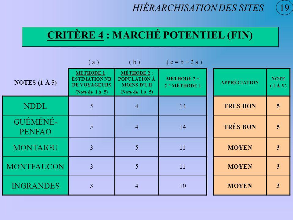 19 CRITÈRE 4 : MARCHÉ POTENTIEL (FIN) HIÉRARCHISATION DES SITES NOTES (1 À 5) MÉTHODE 1 : ESTIMATION NB DE VOYAGEURS (Note de 1 à 5) MÉTHODE 2 : POPUL