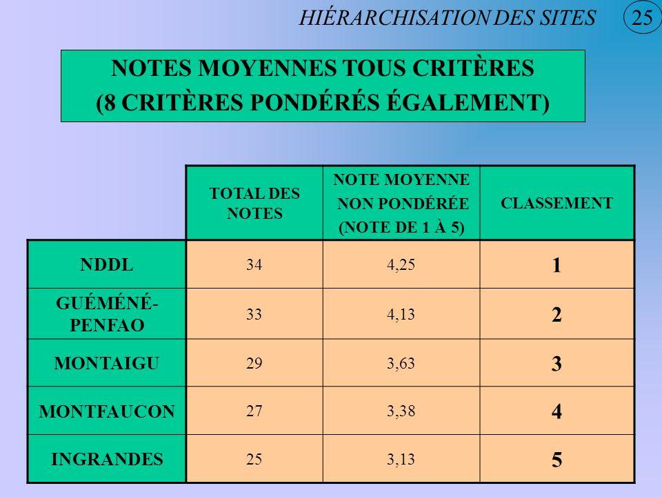 25 NOTES MOYENNES TOUS CRITÈRES (8 CRITÈRES PONDÉRÉS ÉGALEMENT) HIÉRARCHISATION DES SITES TOTAL DES NOTES NOTE MOYENNE NON PONDÉRÉE (NOTE DE 1 À 5) CL