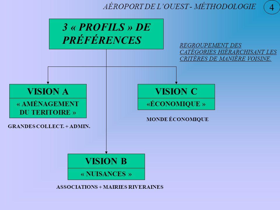 4 3 « PROFILS » DE PRÉFÉRENCES AÉROPORT DE LOUEST - MÉTHODOLOGIE REGROUPEMENT DES CATÉGORIES HIÉRARCHISANT LES CRITÈRES DE MANIÈRE VOISINE. VISION A «