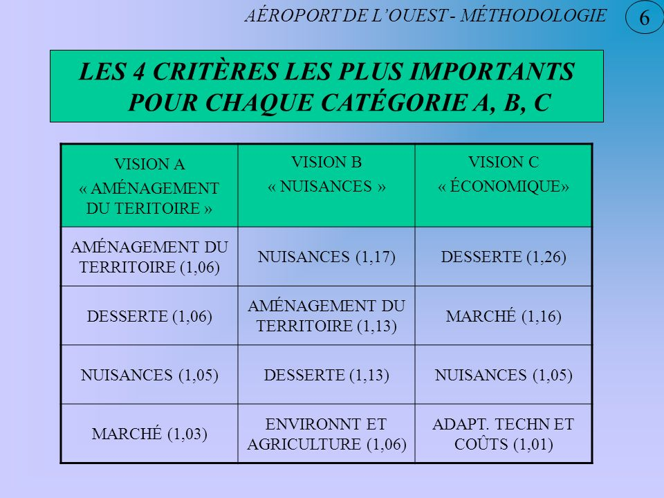 6 AÉROPORT DE LOUEST - MÉTHODOLOGIE LES 4 CRITÈRES LES PLUS IMPORTANTS POUR CHAQUE CATÉGORIE A, B, C VISION A « AMÉNAGEMENT DU TERITOIRE » VISION B «