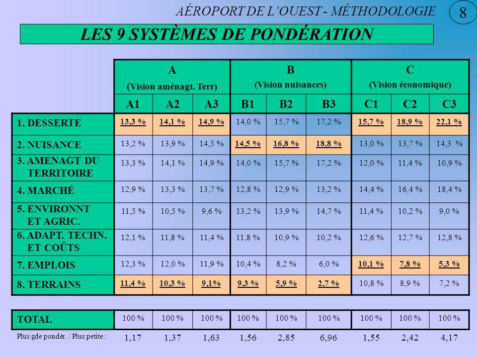 8 AÉROPORT DE LOUEST - MÉTHODOLOGIE LES 9 SYSTÈMES DE PONDÉRATION A ( Vision aménagt. Terr) B (Vision nuisances) C (Vision économique) A1A2A3B1B2B3C1C