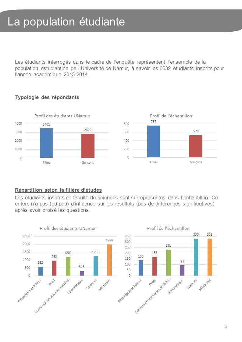 La population étudiante Les étudiants interrogés dans le cadre de lenquête représentent lensemble de la population estudiantine de lUniversité de Namur, à savoir les 6632 étudiants inscrits pour lannée académique 2013-2014.