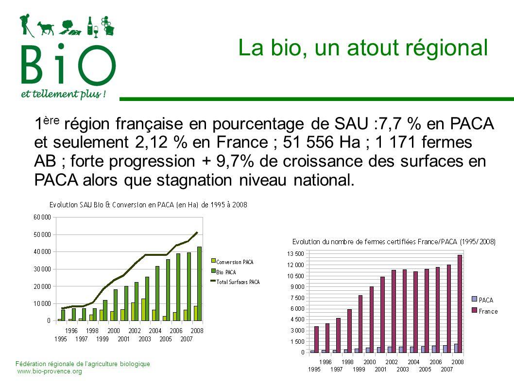 Fédération régionale de l'agriculture biologique www.bio-provence.org La bio, un atout régional 1 ère région française en pourcentage de SAU :7,7 % en