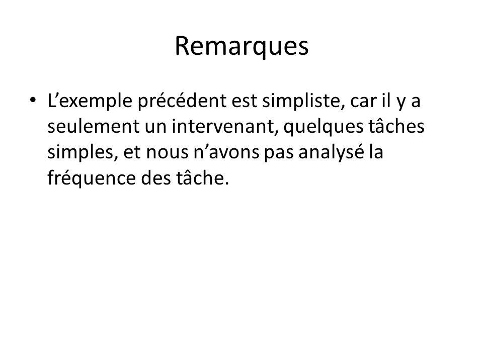 Remarques Lexemple précédent est simpliste, car il y a seulement un intervenant, quelques tâches simples, et nous navons pas analysé la fréquence des