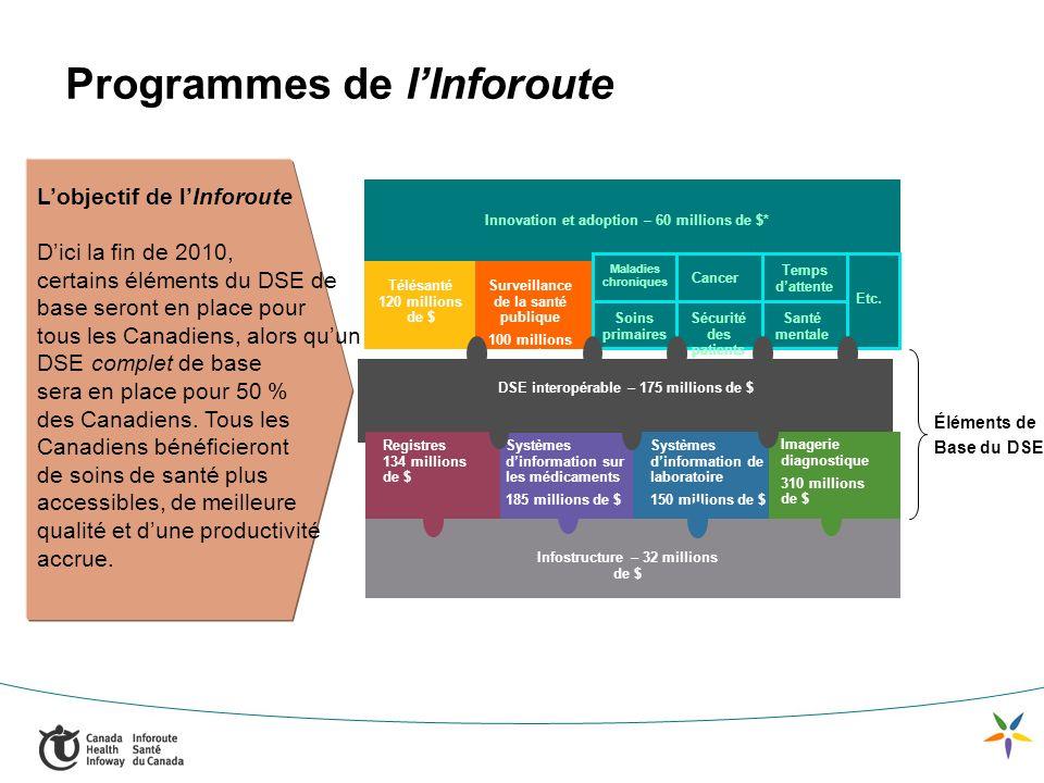 Lobjectif de lInforoute Dici la fin de 2010, certains éléments du DSE de base seront en place pour tous les Canadiens, alors quun DSE complet de base sera en place pour 50 % des Canadiens.